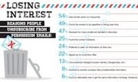 E-Mail Newsletter: Warum Abonnenten abbestellen [Infografik]