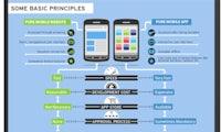 Mobile Website vs. App: Infografik für Entscheider