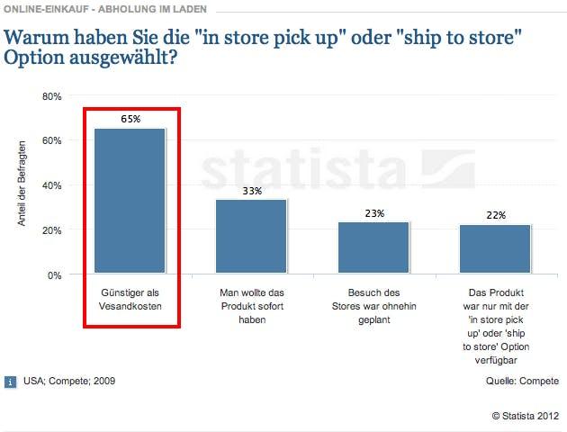 Versandkosten im E-Commerce, Gründe für Abholung im Ladengeschäft, Käufersicht, Quelle: Statista