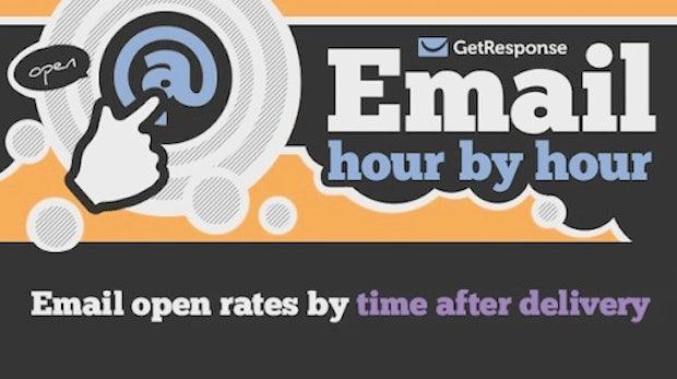 E-Mail-Marketing: Die besten Zeiten für den E-Mail-Versand
