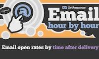 E-Mail-Marketing: Die besten Zeiten für den E-Mail-Versand [Infografik]