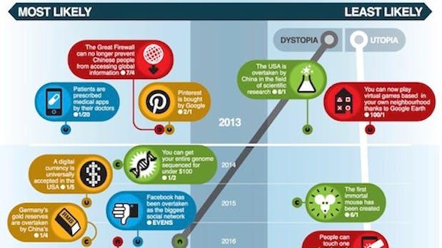 40 Vorhersagen für die Technik der nächsten 150 Jahre [Infografik]