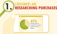 M-Commerce: Aus den Gewohnheiten der Kunden lernen [Infografik]