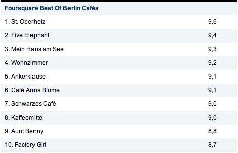 Foursquare-Check-ins - Berlin
