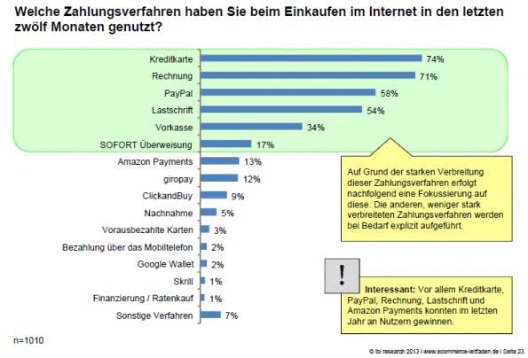 Die am häufigsten genutzten Zahlungsverfahren (Bildmaterial: ibi research)