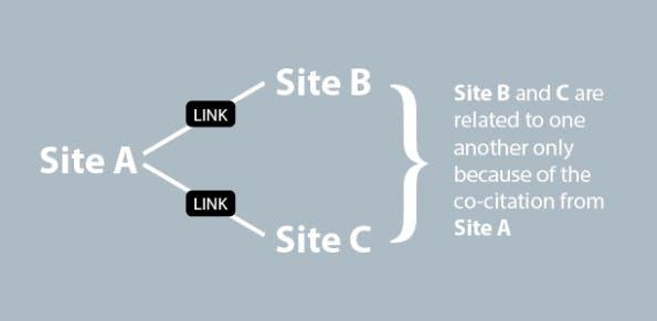 Eine Visualisierung der Co-Citation vom Search Engine Journal.