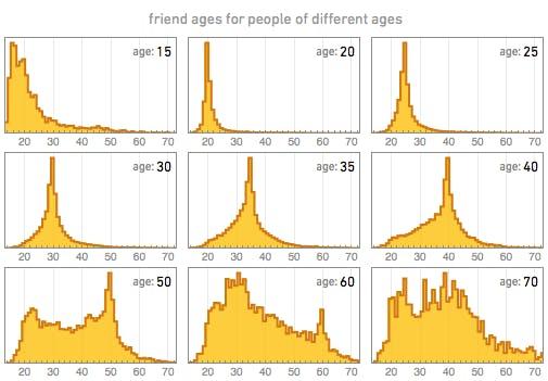 Die Spitzenwerte des Alters der Freunde liegen bis 50 Jahren immer ziemlich dicht in der Nähe des eigenen Alters. (Bild: blog.stephenwolfram.com).