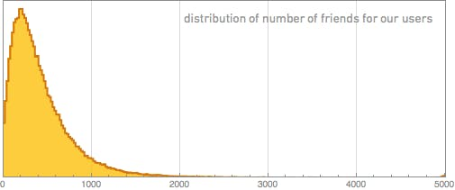 Die durchschnittliche Anzahl der Facebook-Freunde, liegt bei 342 Freunden. (Bild: blog.stephenwolfram.com).