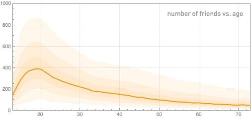 Die durchgezogene Linie in der unteren Grafik zeigt den Mittelwert der Freunde pro Alter an. (Bild: blog.stephenwolfram.com).