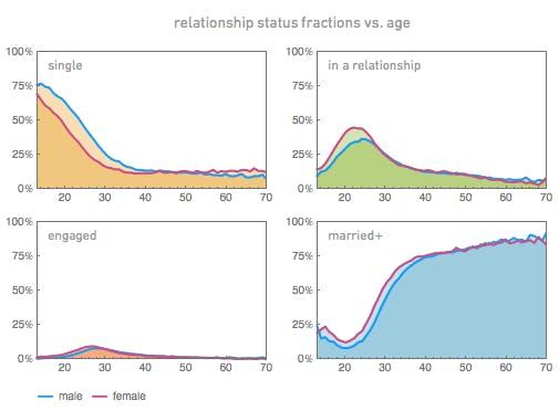 Männern und Frauen nach Beziehungsstatus: Singles, in einer Beziehung steckende Nutzer, verlobte und verheiratete Nutzer. (Bild: blog.stephenwolfram.com).