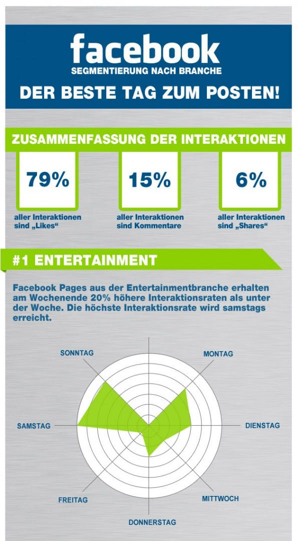 Infografik - Optimale Posting-Zeiten auf Facebook nach Branchen