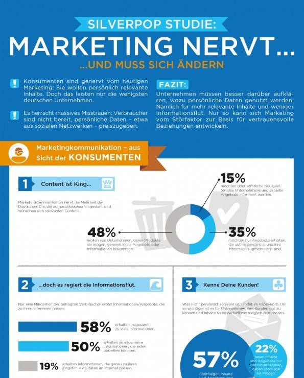 Silverpop Studie: Konsumenten sind von Marketing genervt - doch Marketingexperten beginnen umzudenken