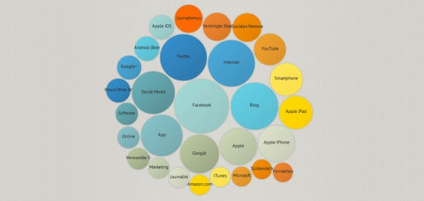Twitter-Analyse-Tool - SocialTopicGraph
