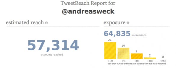 Twitter-Analyse-Tool Tweetreach