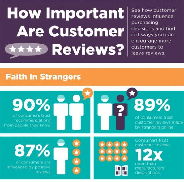 Consumer Review: E-Commerce: Wieso Kundenmeinungen Und Bewertungen So