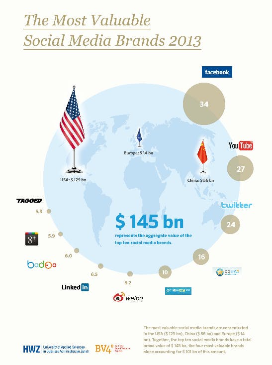 Die wertvollsten Social-Media-Marken der Welt 2013