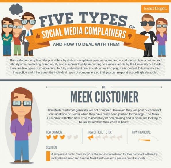 Die Experten von ExactTarget haben fünf verschiedene Typen von Nörglern in sozialen Netzwerken ausgemacht.