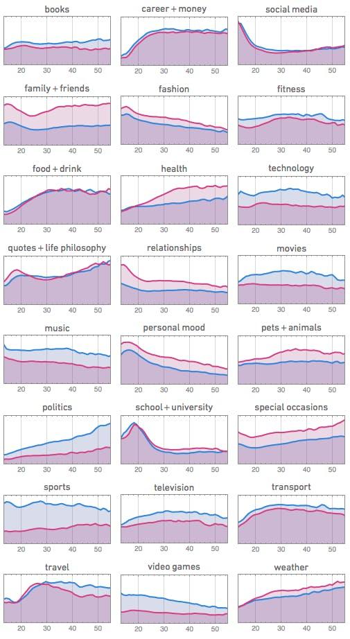 Themenhäufigkeit nach Altersgruppen – unterteilt in Männer und Frauen  blog.stephenwolfram.com).