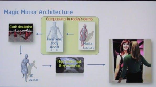 In diesem Diagramm ist sichtbar, was für eine virtuelle 3D-Umkleidekabine mit Gestensteuerung alles nötig ist.