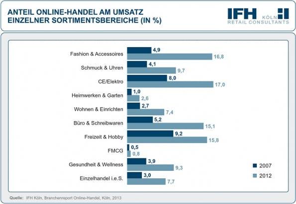 Umsatz: Online-Handel legt nochmal 15 Prozent drauf (Quelle: ecckoeln.de)