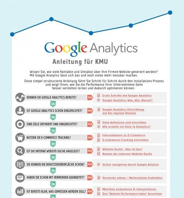 Google Analytics Anleitung Infografik