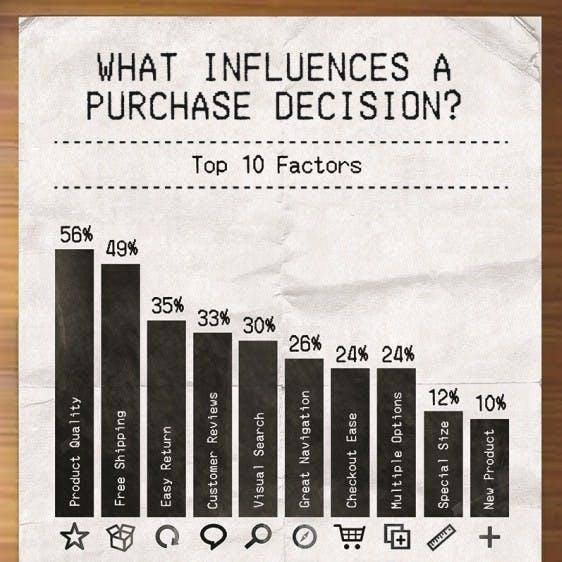 Infografik-bigcommerce-kaufentscheidung