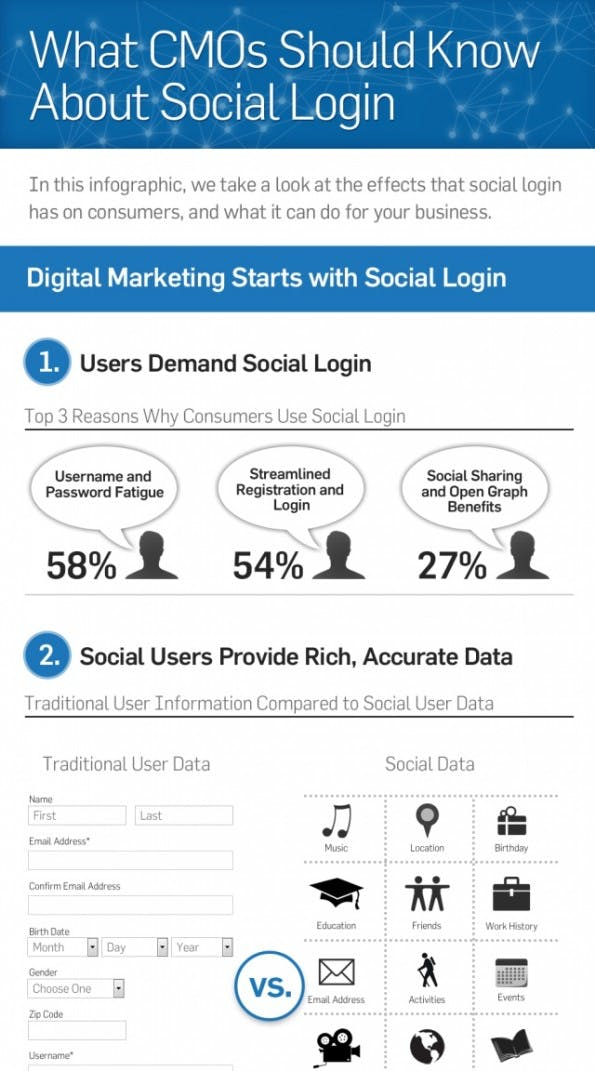Social Login Infografik Ausschnitt