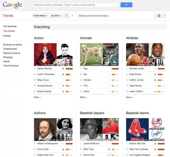 Die Google Trends Charts zeigen in 40 Kategorien die meistgesuchten Personen, Institutionen, Dinge und Orte.