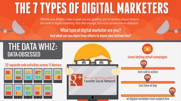 Online-Marketer: Welcher Typ bist du? [Infografik]