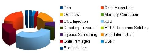 Das Bundesamt für Sicherheit in der Informationstechnik hat die Sicherheit verschiedener CMS getestet. (Bild: BSI)