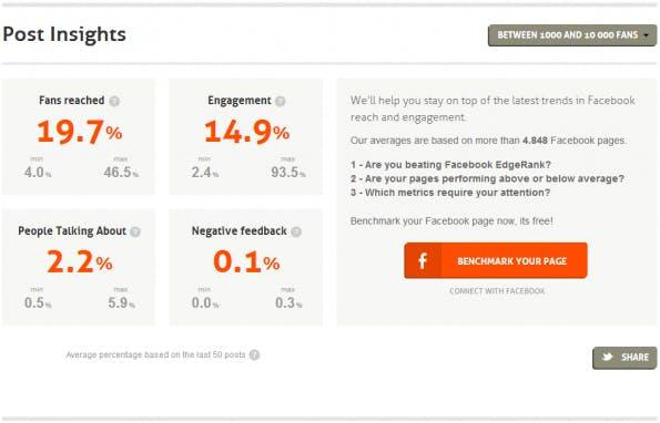Facebook-Seiten, mit 1.000 bis 10.000 Fans haben eine durschnittliche Reichweite von 19,7 Prozent. (Screenshot: Page Barometer)