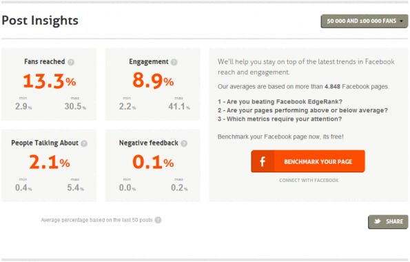 Facebook-Seiten, mit 50.000 bis 100.000 Fans haben eine durschnittliche Reichweite von 13,3 Prozent. (Screenshot: Page Barometer)