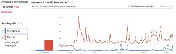 """In Google Trends, erfährt man, dass das Keyword """"Merkel"""" im Netz häufiger gesucht wird als """"Steinbrück"""". Gibt das Aufschluss auf die Beliebtheit der Kanzlerkandidaten? (Screenshot: Google Trends)"""