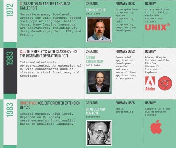History-Of-Programming-Languages-anreisser