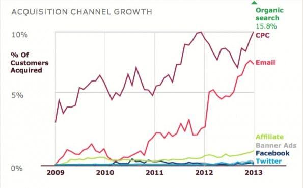 """Als Kanal zur Kundenakquise im E-Commerce entwickelt sich insbesondere E-Mail überdurchschnittlich. (Quelle: """"E-Commerce Customer Acquisition Snapshot"""")"""