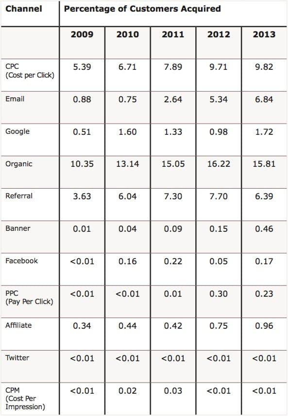 "E-Commerce: Die Kanäle zur Kundenakquise im Überblick. (Quelle: ""E-Commerce Customer Acquisition Snapshot"")"