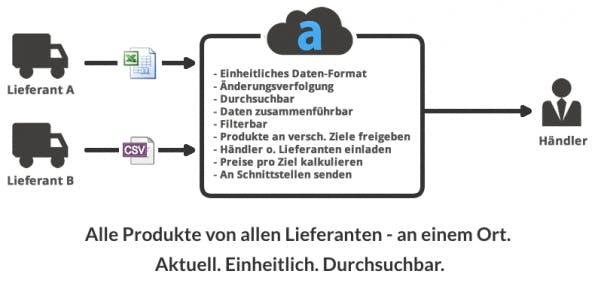 Das Startup admineo versucht als Schnittstelle zwischen Lieferanten und Händlern den Umgang mit Produktdaten zu standardisieren. (Screenshot: admineo.de)