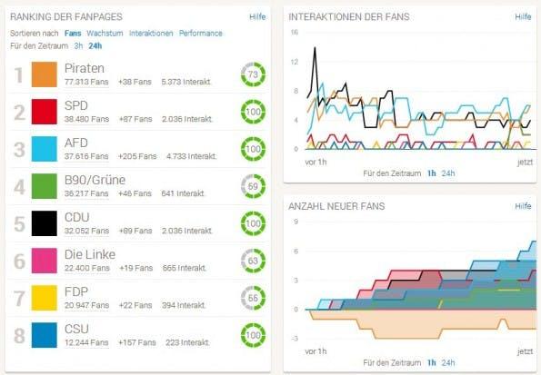 FanpageRadar analysiert die Fanseiten deutscher Parteien auf Facebook. (Screenshot: FanpageRadar)