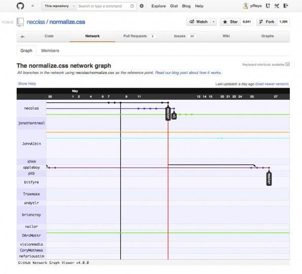 GitHub visualisiert alle Änderungen verschiedener Autoren an einem OpenSource-Projekt.