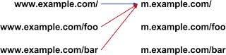 Google: So sollten Weiterleitungen für mobile Endgeräte nicht aussehen. (Bild: Google)
