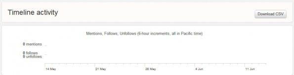 Wenn eure Übersicht auf Twitter Analytics auch so aussieht, sollte ihr eure Social-Media-Strategie überdenken. (Screenshot: Twitter)