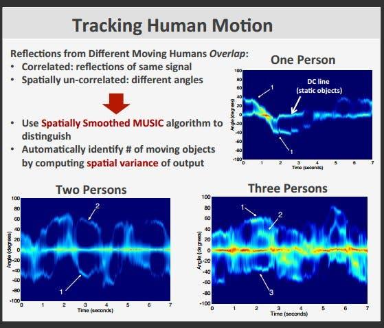 Wi-Vi: Menschliche Bewegungen können mithilfe von WLAN-Signalen geortet werden. (Bild: Massachusetts Institute of Technology)