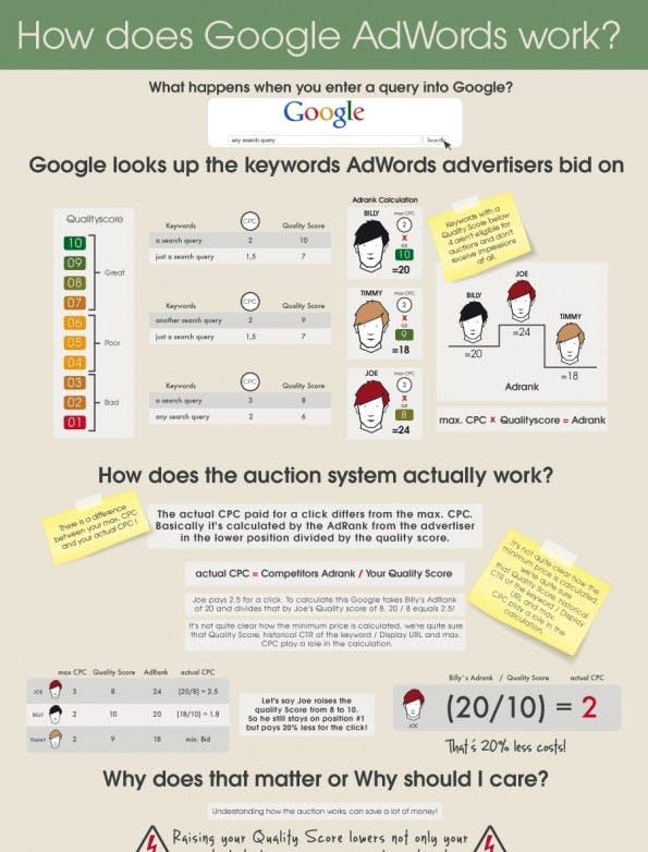Google AdWords Infografik Ausschnitt