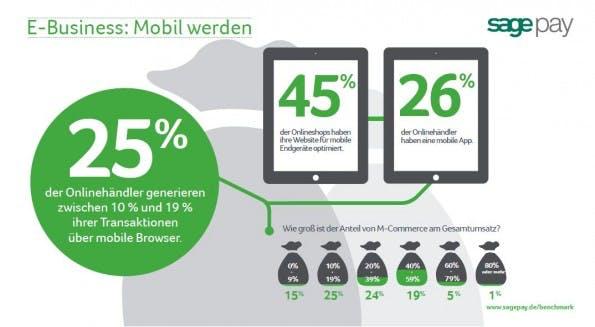 Sage Pay_Benchmark_e-commerce-report-Grafik_Mobil