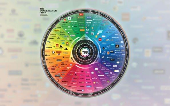 Das Conversation Prism zeigt viele Dienste aus dem Social Web in der Übersicht. Ein Klick zeigt eine größere Version. (Bildquelle: conversationprism.com)