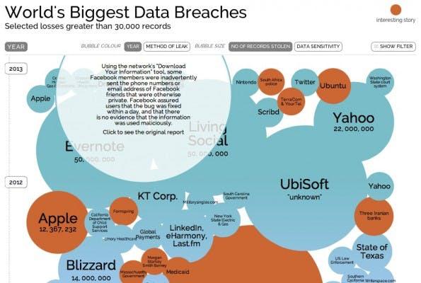 Datenklau in großem Stil visualisiert diese interaktive Infografik. (Screenshot: informationisbeautiful.net)