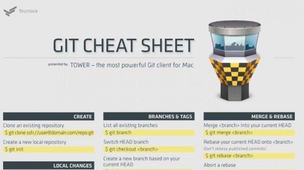 (Quelle: Tower Git-Cheat-Sheet)
