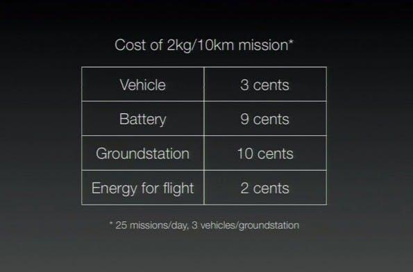 Matternet: Die Kosten eines Fluges halten sich stark in Grenzen. (Screenshot: youtube.com)