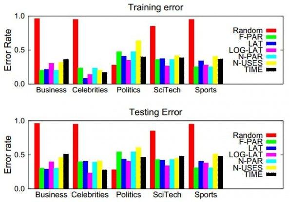Social-Media-Erbgut: Forscher wollen Verhalten  von Twitter-Nutzern vorhersagen. (Bild: University of California Santa Barbara)