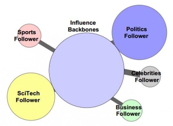 Anhand von Social-Media-Erbgut und bestimmten Einflussreichen Twitter-Persönlichkeiten wollen Forscher vorhersagen können, wie Nutzer auf bestimmte Hashtags reagieren werden. (Bild: University of California Santa Barbara)